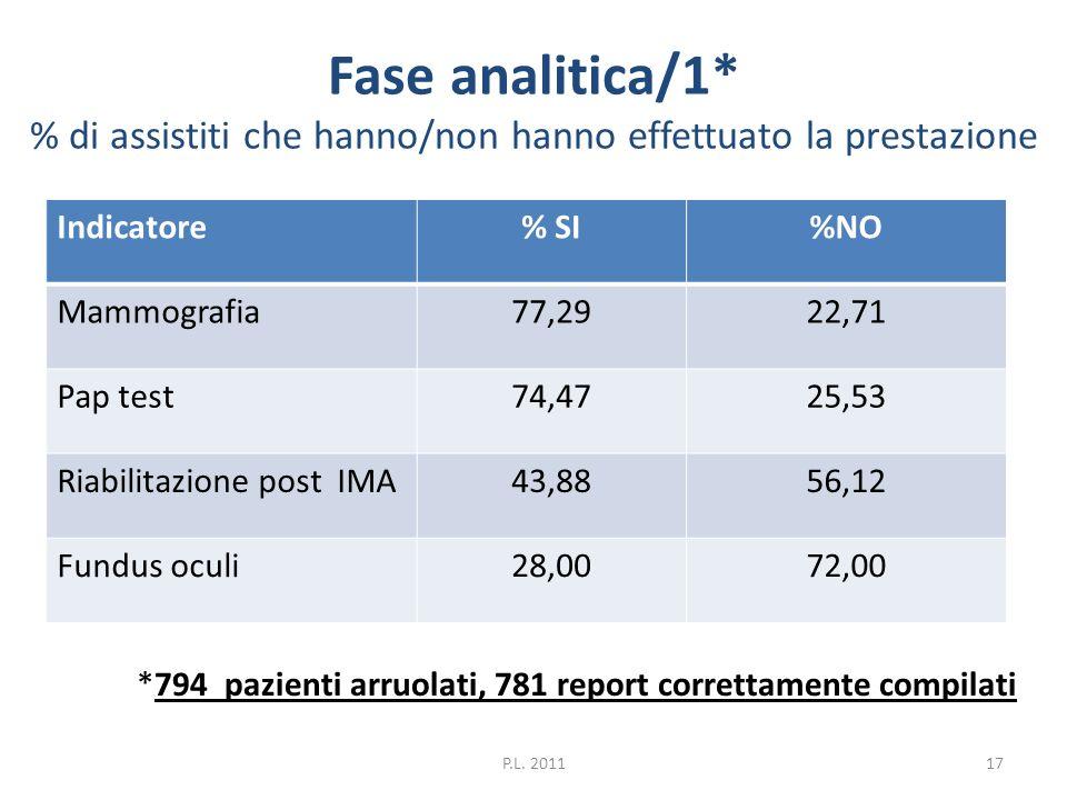 Fase analitica/1* % di assistiti che hanno/non hanno effettuato la prestazione Indicatore% SI%NO Mammografia77,2922,71 Pap test74,4725,53 Riabilitazio