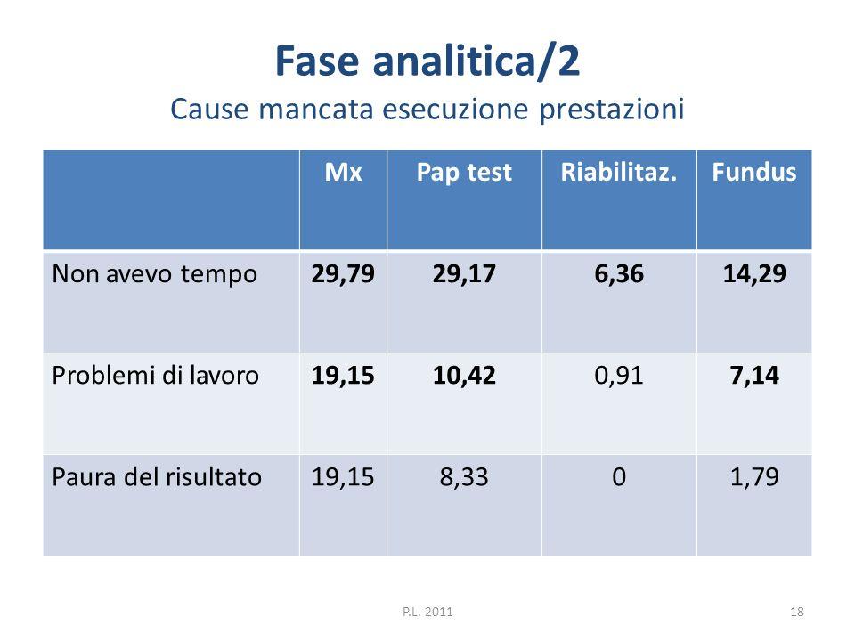 Fase analitica/2 Cause mancata esecuzione prestazioni MxPap testRiabilitaz.Fundus Non avevo tempo29,7929,176,3614,29 Problemi di lavoro19,1510,420,917