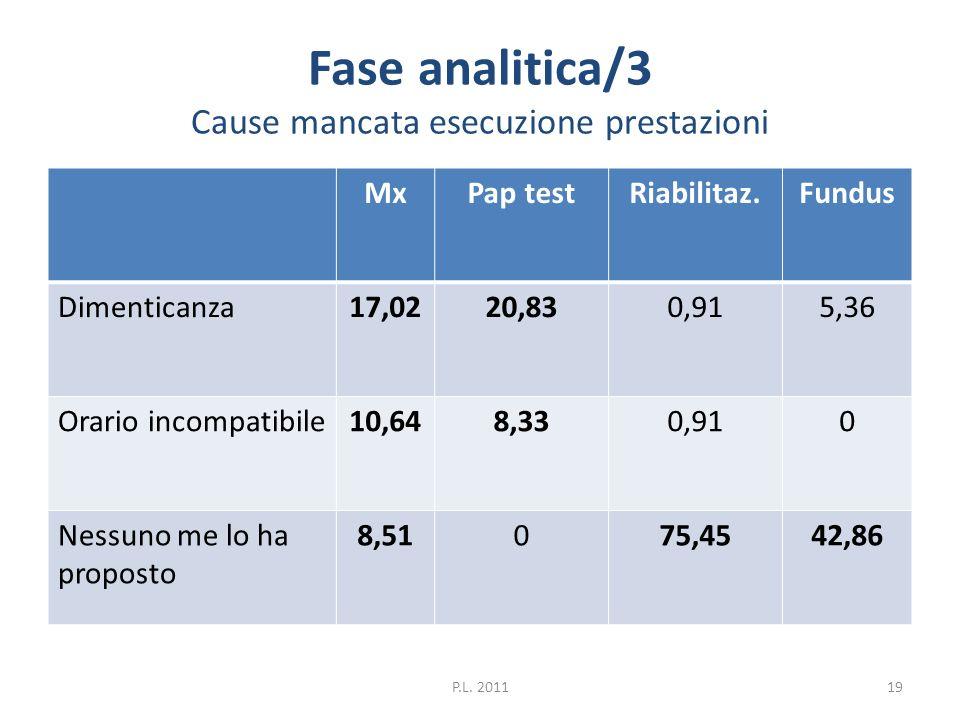 Fase analitica/3 Cause mancata esecuzione prestazioni MxPap testRiabilitaz.Fundus Dimenticanza17,0220,830,915,36 Orario incompatibile10,648,330,910 Ne