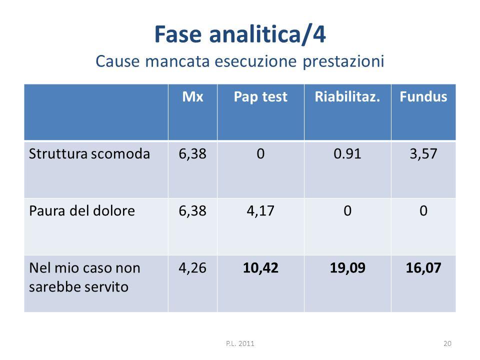 Fase analitica/4 Cause mancata esecuzione prestazioni MxPap testRiabilitaz.Fundus Struttura scomoda6,3800.913,57 Paura del dolore6,384,1700 Nel mio ca