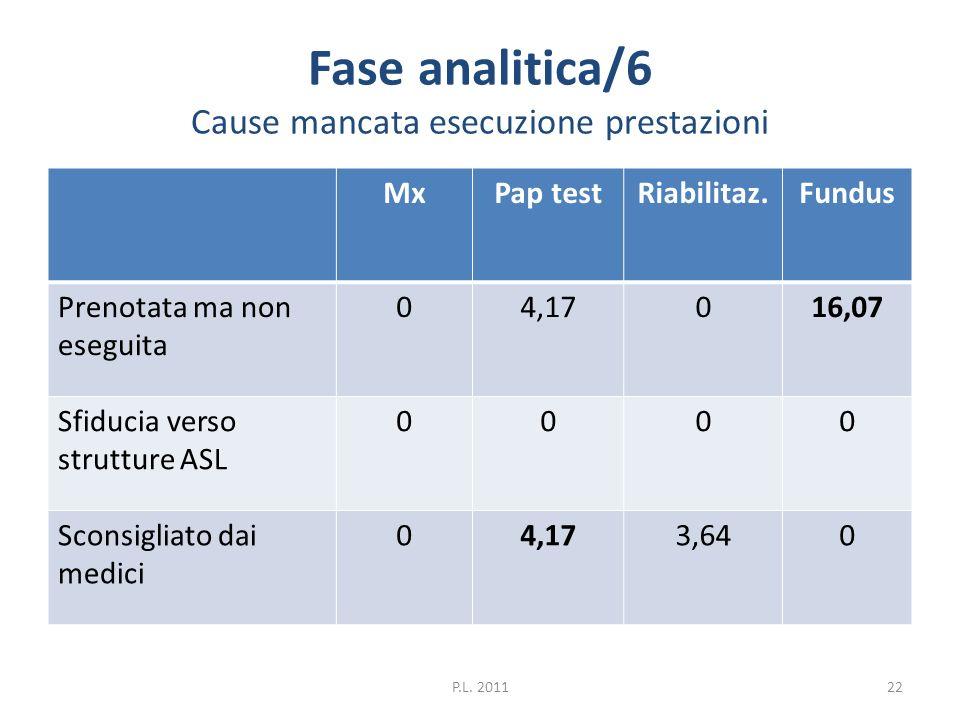 Fase analitica/6 Cause mancata esecuzione prestazioni MxPap testRiabilitaz.Fundus Prenotata ma non eseguita 04,17016,07 Sfiducia verso strutture ASL 0
