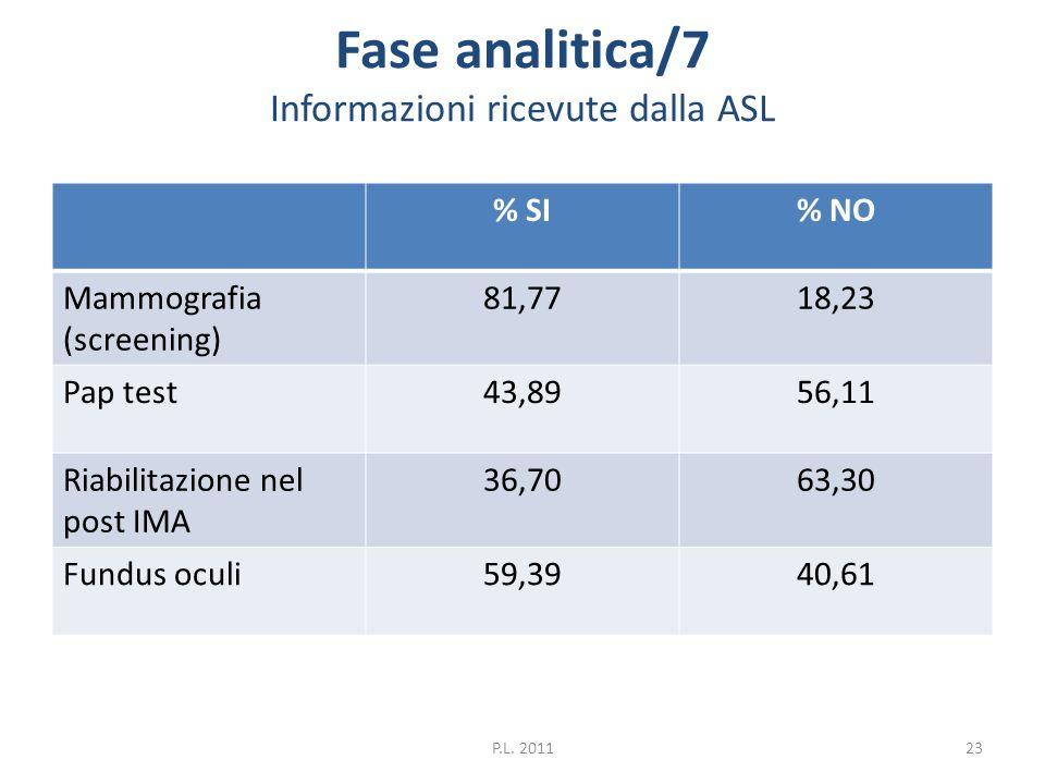 Fase analitica/7 Informazioni ricevute dalla ASL % SI% NO Mammografia (screening) 81,7718,23 Pap test43,8956,11 Riabilitazione nel post IMA 36,7063,30