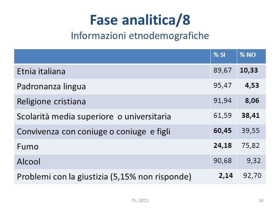 Fase analitica/8 Informazioni etnodemografiche % SI% NO Etnia italiana 89,6710,33 Padronanza lingua 95,47 4,53 Religione cristiana 91,94 8,06 Scolarit