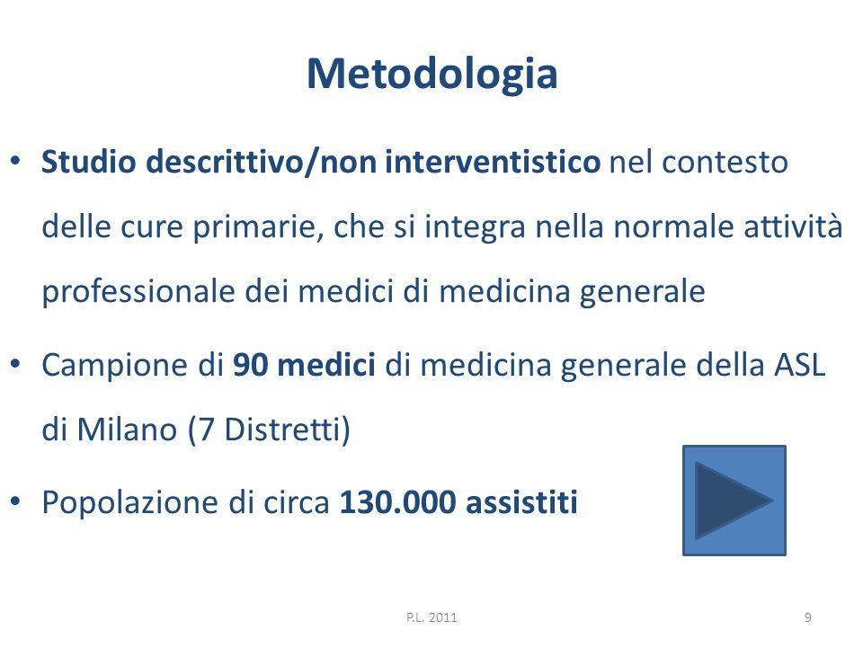 Metodologia Studio descrittivo/non interventistico nel contesto delle cure primarie, che si integra nella normale attività professionale dei medici di