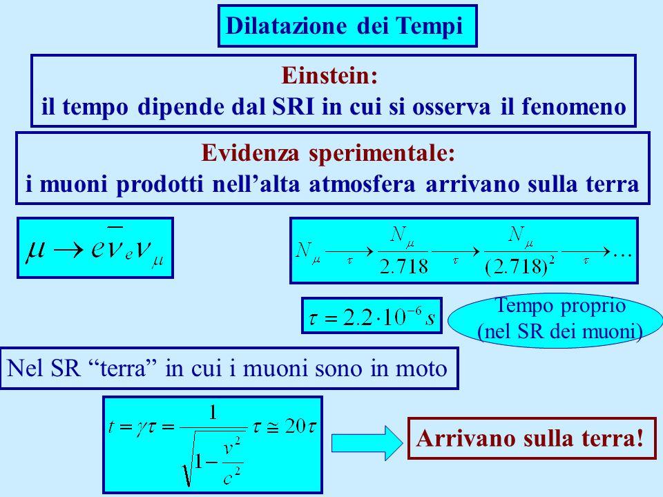 Dilatazione dei Tempi Einstein: il tempo dipende dal SRI in cui si osserva il fenomeno Evidenza sperimentale: i muoni prodotti nellalta atmosfera arri