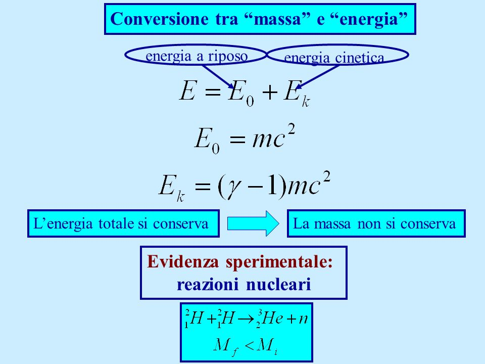 Conversione tra massa e energia energia a riposo energia cinetica Lenergia totale si conservaLa massa non si conserva Evidenza sperimentale: reazioni
