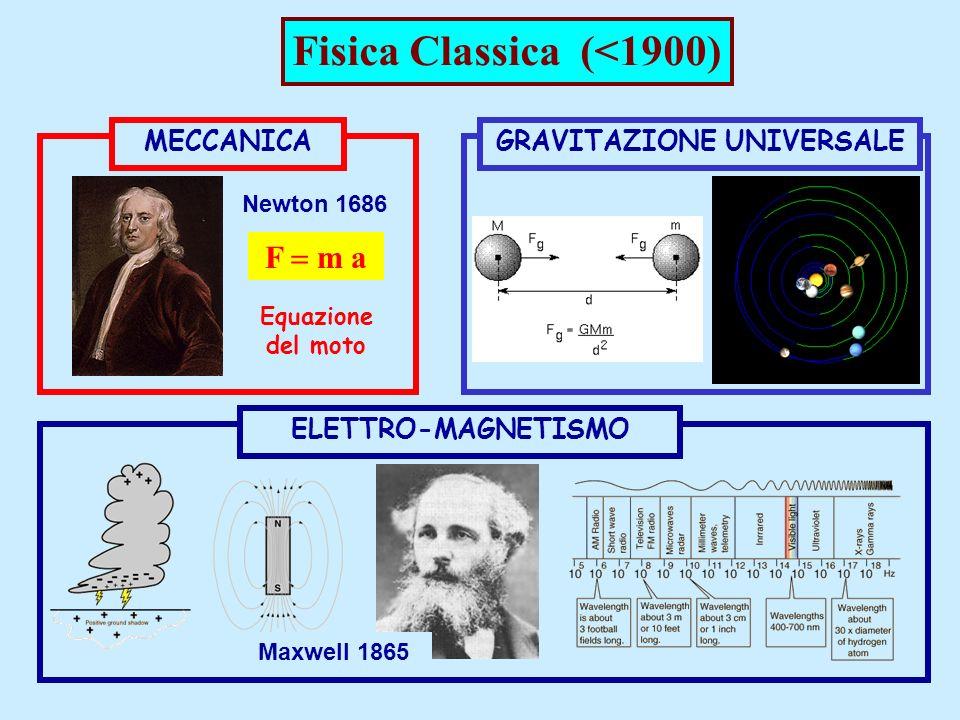 F m a MECCANICA Newton 1686 Equazione del moto GRAVITAZIONE UNIVERSALEELETTRO-MAGNETISMO Maxwell 1865 Fisica Classica (<1900)