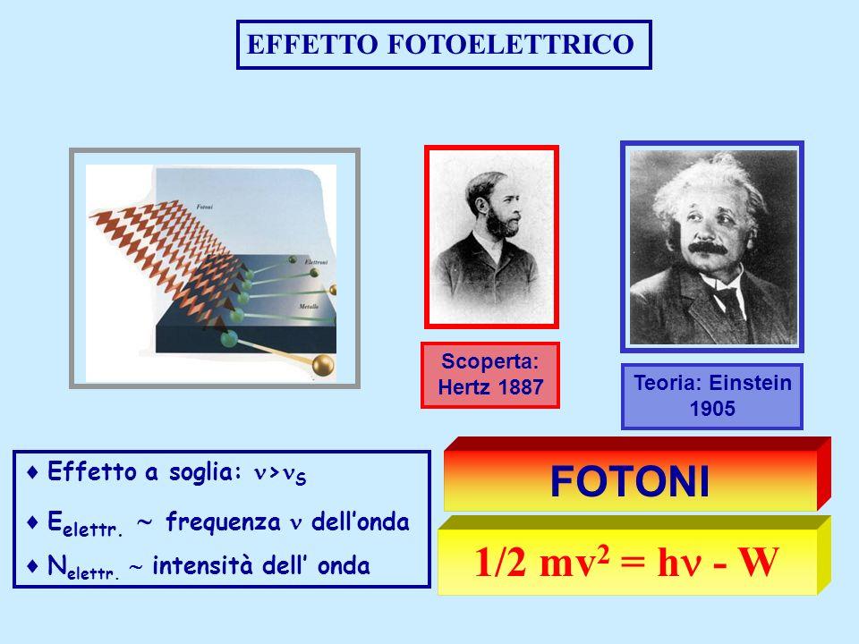 EFFETTO FOTOELETTRICO Effetto a soglia: > S E elettr. frequenza dellonda N elettr. intensità dell onda Scoperta: Hertz 1887 1/2 mv 2 = h - W Teoria: E
