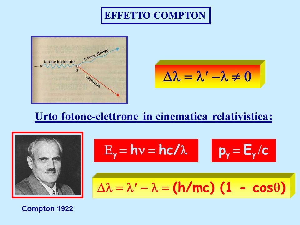 Proprietà Ondulatorie delle Particelle DIFFRAZIONE DI ELETTRONI De Broglie 1923: anche le particelle sono onde p=h/ =h/p Davisson e Germer 1927 Raggi X Elettroni
