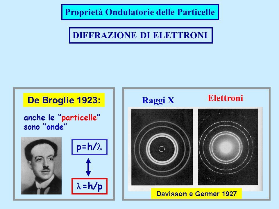Proprietà Ondulatorie delle Particelle DIFFRAZIONE DI ELETTRONI De Broglie 1923: anche le particelle sono onde p=h/ =h/p Davisson e Germer 1927 Raggi