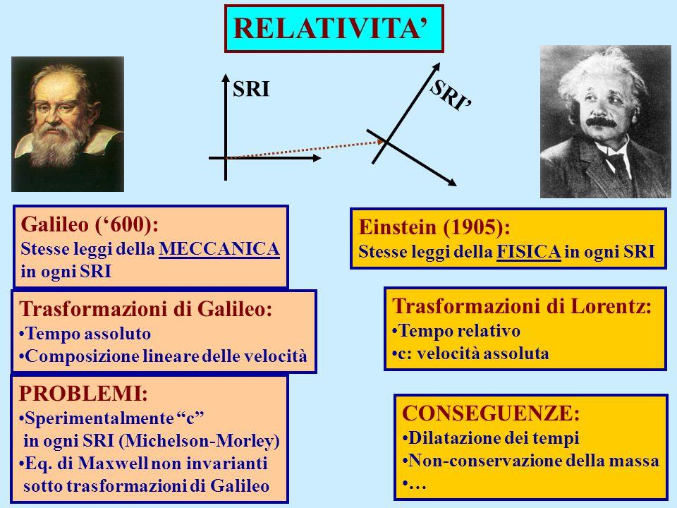 RELATIVITA Galileo (600): Stesse leggi della MECCANICA in ogni SRI Einstein (1905): Stesse leggi della FISICA in ogni SRI Trasformazioni di Galileo: T