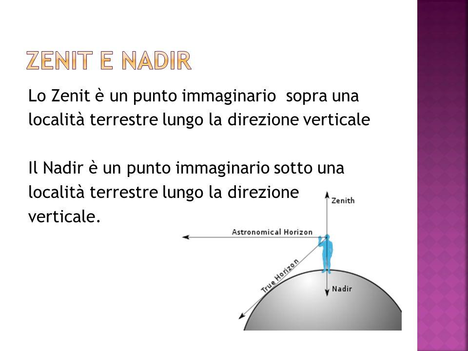 Lo Zenit è un punto immaginario sopra una località terrestre lungo la direzione verticale Il Nadir è un punto immaginario sotto una località terrestre lungo la direzione verticale.