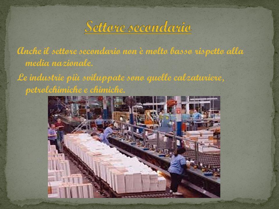 Anche il settore secondario non è molto basso rispetto alla media nazionale. Le industrie più sviluppate sono quelle calzaturiere, petrolchimiche e ch