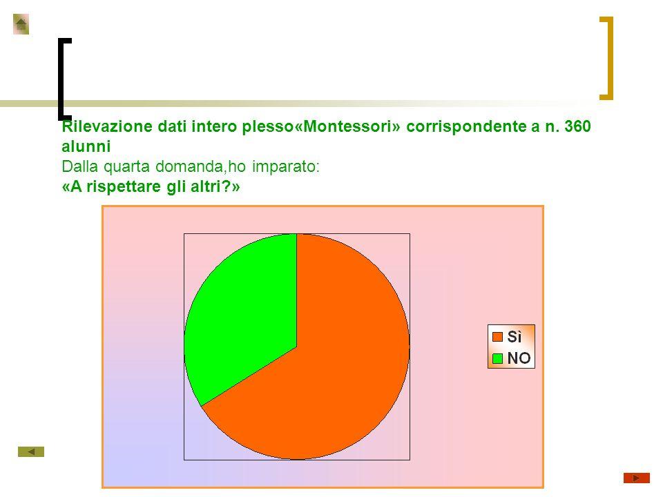 Rilevazione dati intero plesso«Montessori» corrispondente a n.