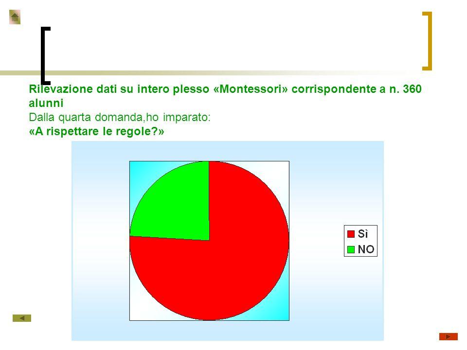 Rilevazione dati su intero plesso «Montessori» corrispondente a n.