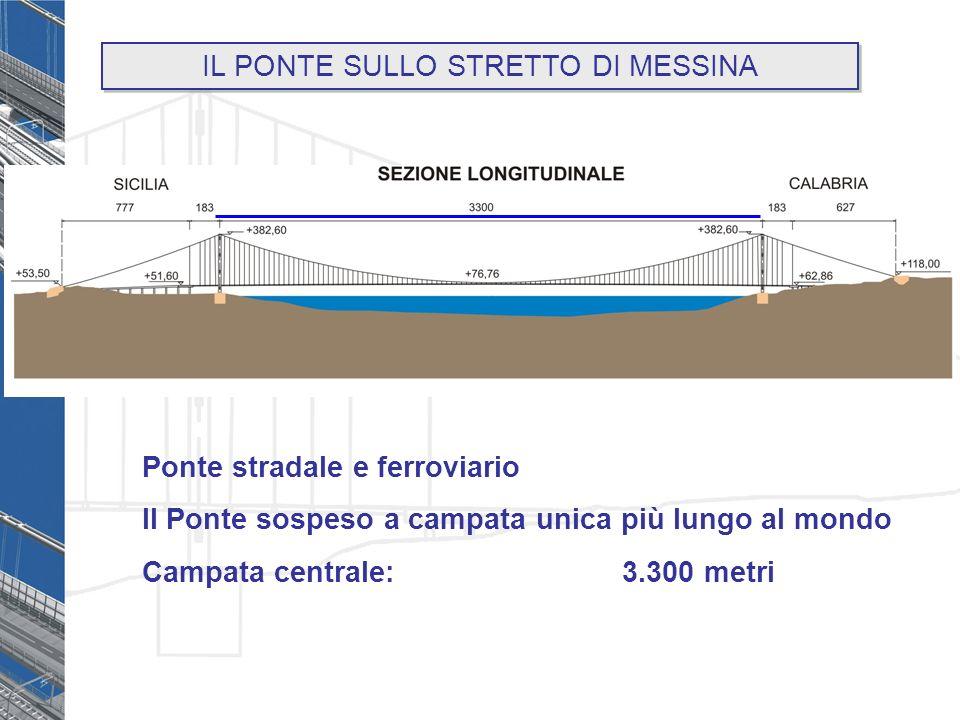 Ponte stradale e ferroviario Il Ponte sospeso a campata unica più lungo al mondo Campata centrale: 3.300 metri IL PONTE SULLO STRETTO DI MESSINA