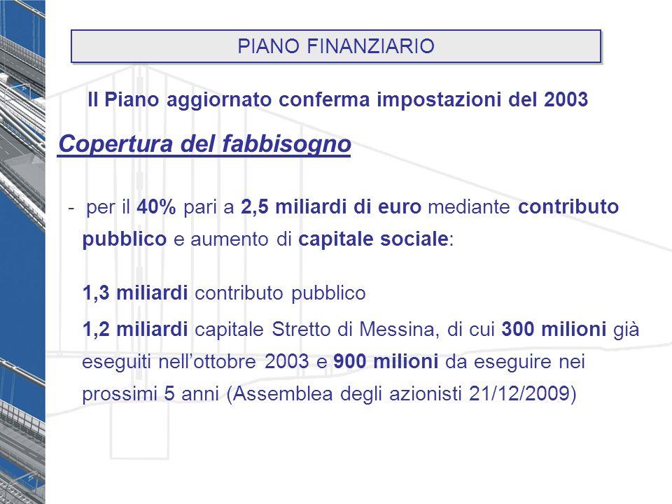Copertura del fabbisogno - per il 40% pari a 2,5 miliardi di euro mediante contributo pubblico e aumento di capitale sociale: 1,3 miliardi contributo pubblico 1,2 miliardi capitale Stretto di Messina, di cui 300 milioni già eseguiti nellottobre 2003 e 900 milioni da eseguire nei prossimi 5 anni (Assemblea degli azionisti 21/12/2009) Il Piano aggiornato conferma impostazioni del 2003 PIANO FINANZIARIO