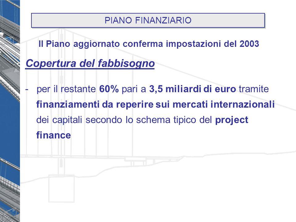 Copertura del fabbisogno - per il restante 60% pari a 3,5 miliardi di euro tramite finanziamenti da reperire sui mercati internazionali dei capitali secondo lo schema tipico del project finance Il Piano aggiornato conferma impostazioni del 2003 PIANO FINANZIARIO