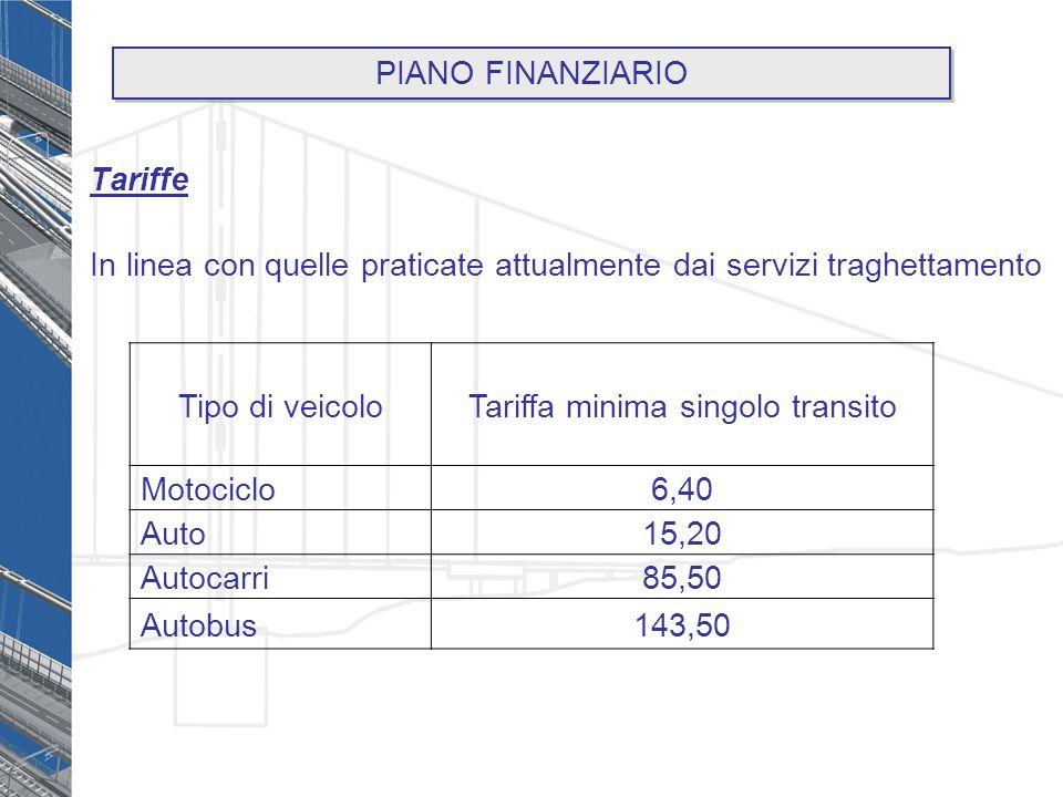 Tariffe In linea con quelle praticate attualmente dai servizi traghettamento Tipo di veicoloTariffa minima singolo transito Motociclo6,40 Auto15,20 Autocarri85,50 Autobus143,50 PIANO FINANZIARIO