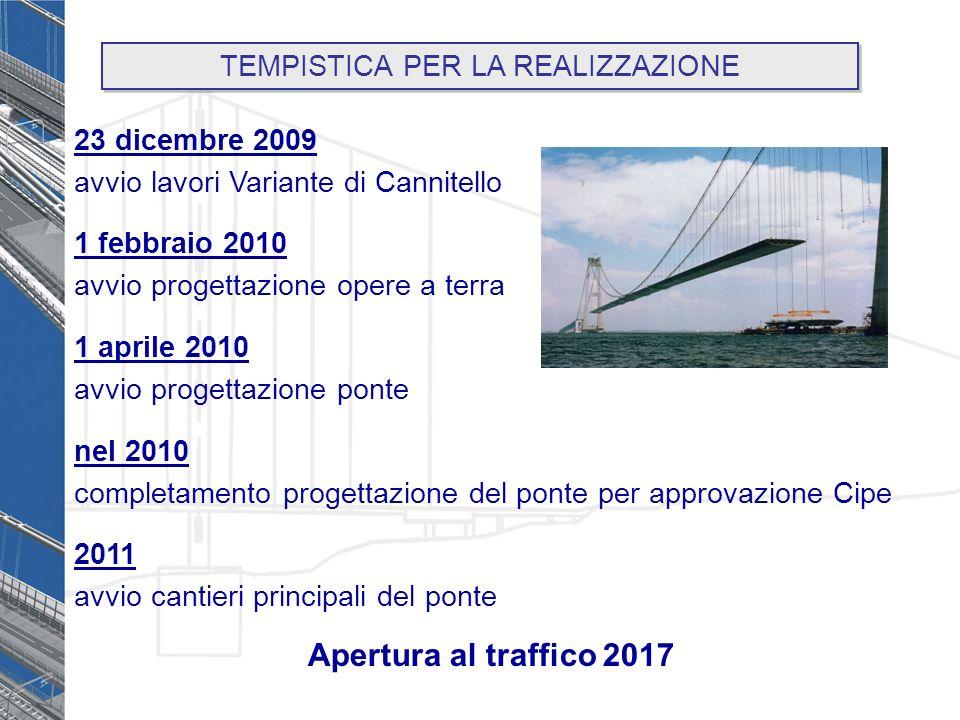23 dicembre 2009 avvio lavori Variante di Cannitello 1 febbraio 2010 avvio progettazione opere a terra 1 aprile 2010 avvio progettazione ponte nel 2010 completamento progettazione del ponte per approvazione Cipe 2011 avvio cantieri principali del ponte TEMPISTICA PER LA REALIZZAZIONE Apertura al traffico 2017