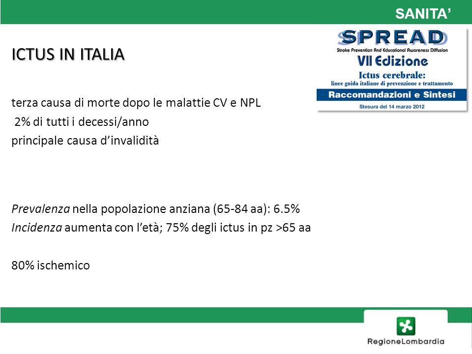 SANITA ICTUS IN ITALIA terza causa di morte dopo le malattie CV e NPL 2% di tutti i decessi/anno principale causa dinvalidità Prevalenza nella popolazione anziana (65-84 aa): 6.5% Incidenza aumenta con letà; 75% degli ictus in pz >65 aa 80% ischemico