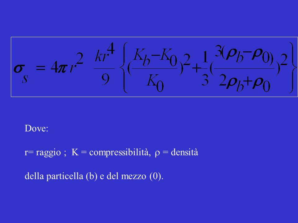 Dove: r= raggio ; K = compressibilità, = densità della particella (b) e del mezzo (0).
