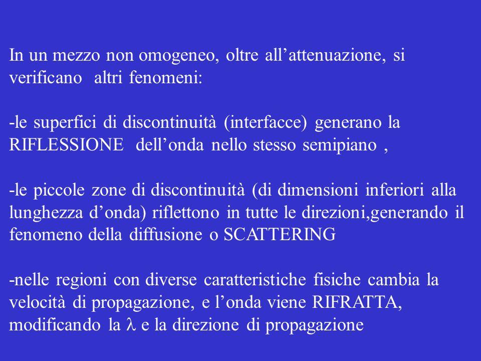 In un mezzo non omogeneo, oltre allattenuazione, si verificano altri fenomeni: -le superfici di discontinuità (interfacce) generano la RIFLESSIONE del