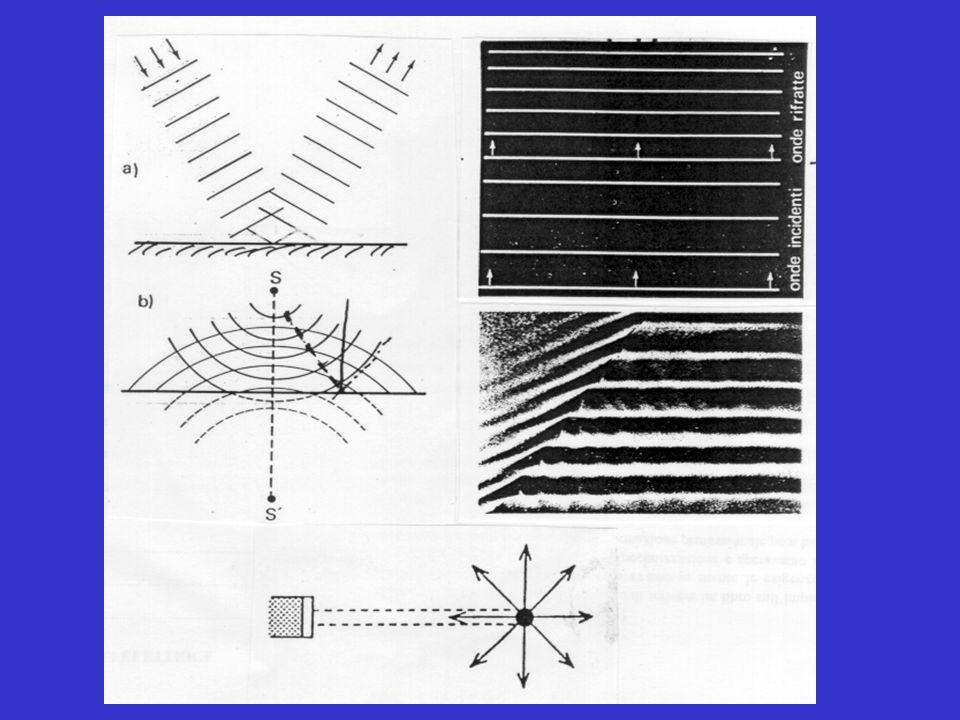 In un particolare intervallo di frequenze (20-20000 Hz) le onde elastiche sono dette SUONI.