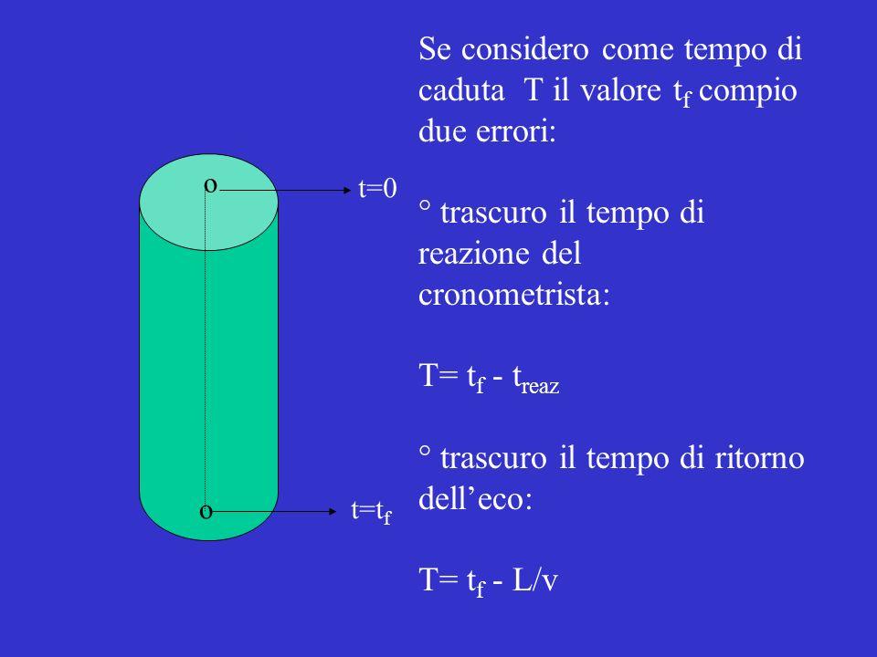 o o t=0 t=t f Se considero come tempo di caduta T il valore t f compio due errori: ° trascuro il tempo di reazione del cronometrista: T= t f - t reaz ° trascuro il tempo di ritorno delleco: T= t f - L/v