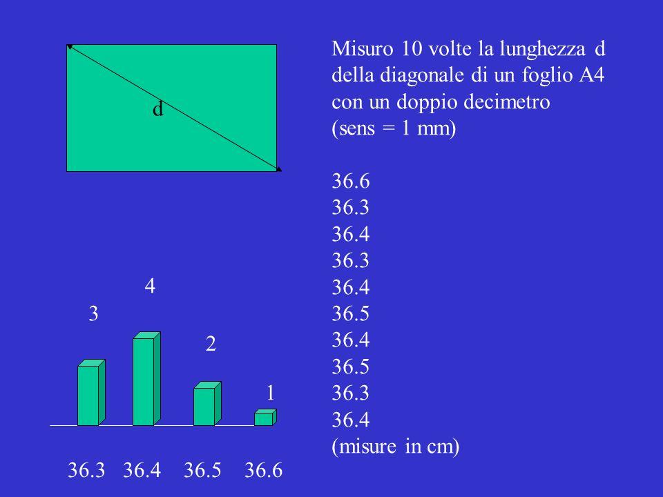 Misuro 10 volte la lunghezza d della diagonale di un foglio A4 con un doppio decimetro (sens = 1 mm) 36.6 36.3 36.4 36.3 36.4 36.5 36.4 36.5 36.3 36.4 (misure in cm) d 3 4 2 1 36.3 36.4 36.5 36.6