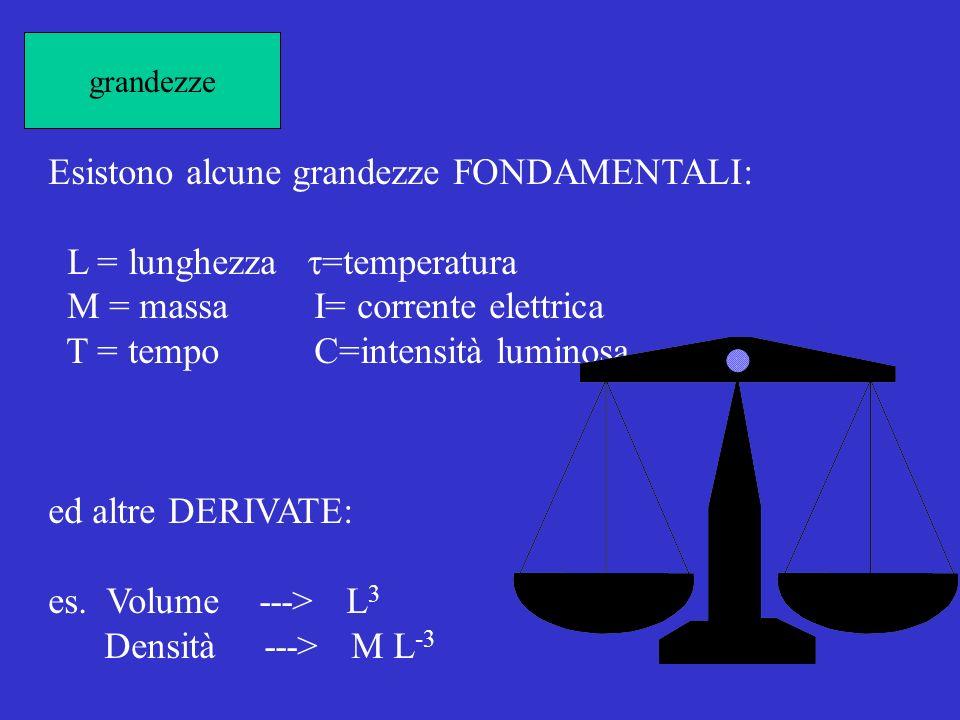 grandezze Esistono alcune grandezze FONDAMENTALI: L = lunghezza =temperatura M = massa I= corrente elettrica T = tempo C=intensità luminosa ed altre DERIVATE: es.