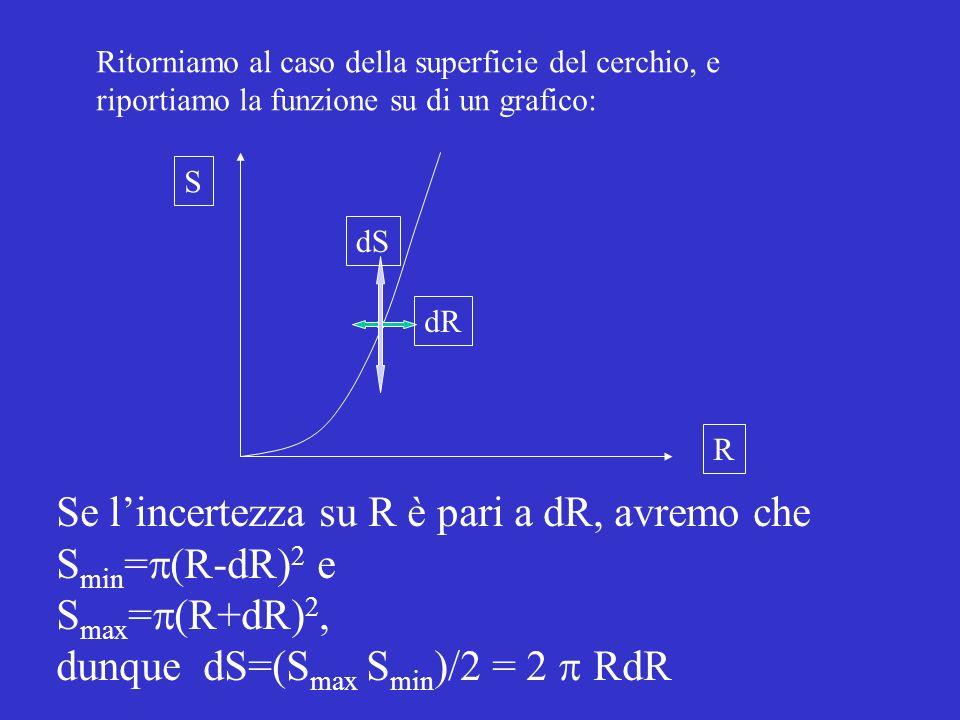 Ritorniamo al caso della superficie del cerchio, e riportiamo la funzione su di un grafico: S R Se lincertezza su R è pari a dR, avremo che S min = (R-dR) 2 e S max = (R+dR) 2, dunque dS=(S max S min )/2 = 2 RdR dR dS