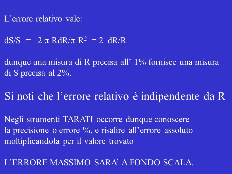 Lerrore relativo vale: dS/S = 2 RdR/ R 2 = 2 dR/R dunque una misura di R precisa all 1% fornisce una misura di S precisa al 2%.