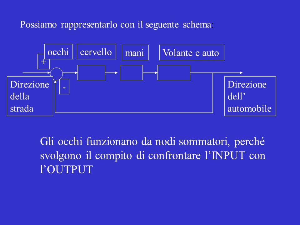 Possiamo rappresentarlo con il seguente schema: + - Direzione della strada occhicervello maniVolante e auto Direzione dell automobile Gli occhi funzionano da nodi sommatori, perché svolgono il compito di confrontare lINPUT con lOUTPUT