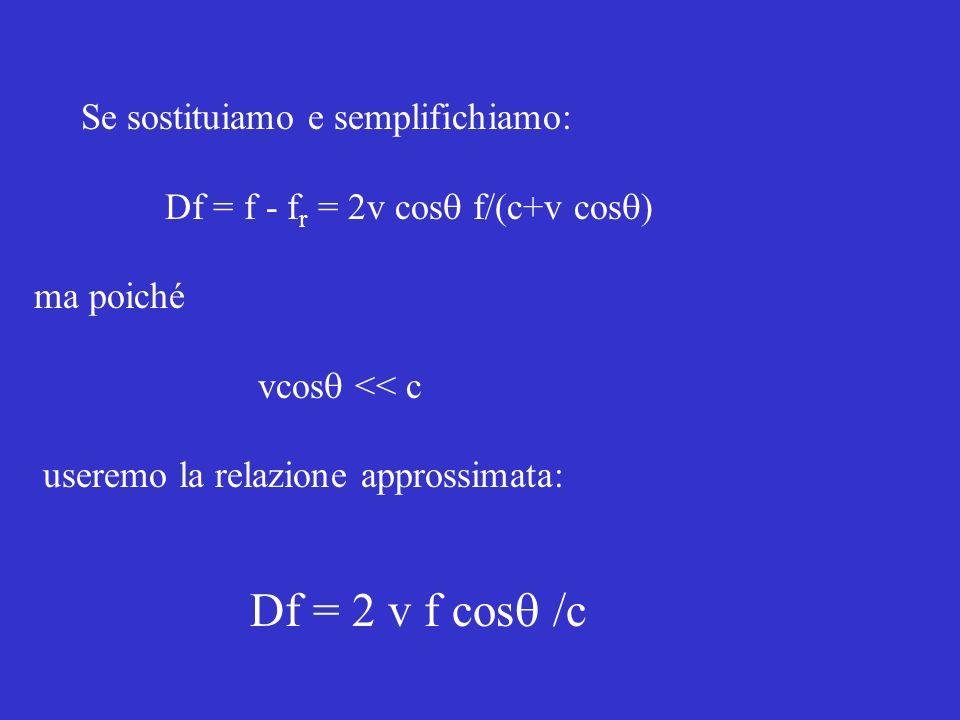 Se sostituiamo e semplifichiamo: Df = f - f r = 2v cos f/(c+v cos ) ma poiché vcos << c useremo la relazione approssimata: Df = 2 v f cos /c
