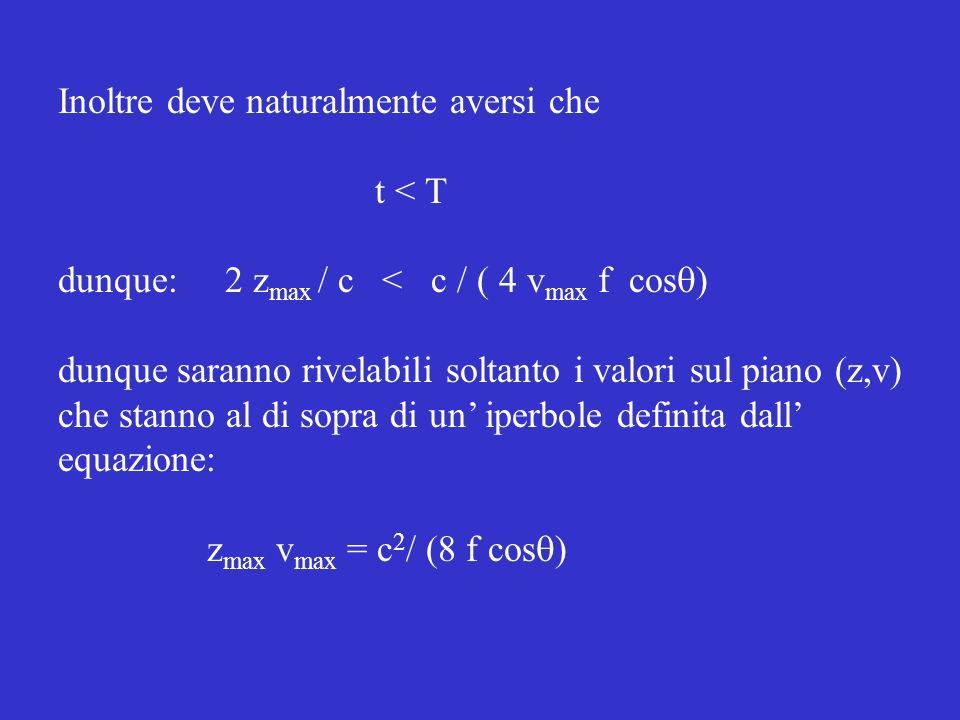 Inoltre deve naturalmente aversi che t < T dunque: 2 z max / c < c / ( 4 v max f cos ) dunque saranno rivelabili soltanto i valori sul piano (z,v) che stanno al di sopra di un iperbole definita dall equazione: z max v max = c 2 / (8 f cos )