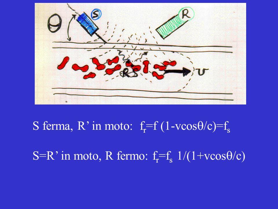 Riprendere doppler3 S ferma, R in moto: f r =f (1-vcos /c)=f s S=R in moto, R fermo: f r =f s 1/(1+vcos /c)