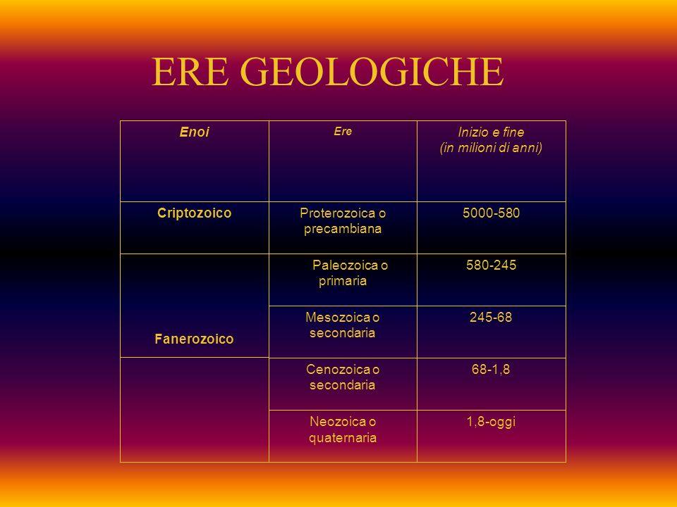 ERE GEOLOGICHE Enoi Ere Inizio e fine (in milioni di anni) CriptozoicoProterozoica o precambiana 5000-580 Fanerozoico Paleozoica o primaria 580-245 Mesozoica o secondaria 245-68 Cenozoica o secondaria 68-1,8 Neozoica o quaternaria 1,8-oggi