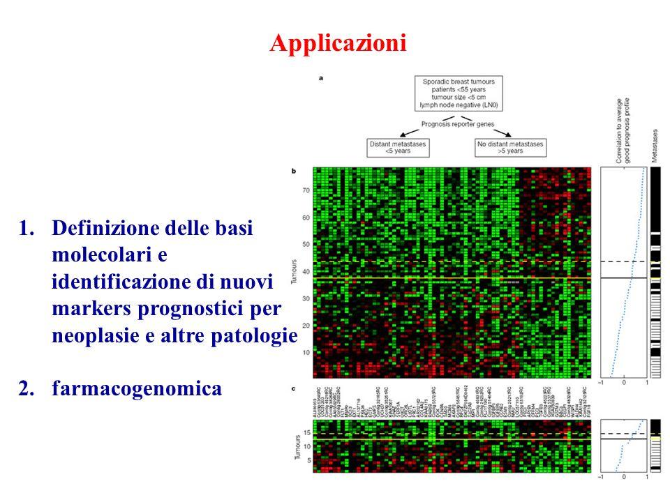 Applicazioni 1.Definizione delle basi molecolari e identificazione di nuovi markers prognostici per neoplasie e altre patologie 2.farmacogenomica