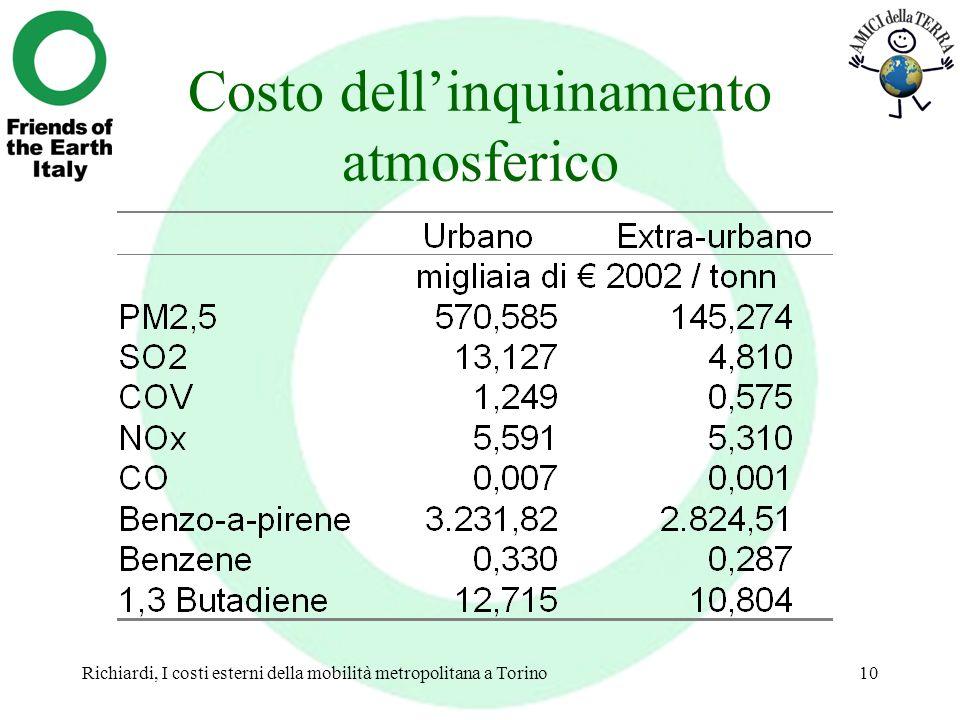 Richiardi, I costi esterni della mobilità metropolitana a Torino10 Costo dellinquinamento atmosferico