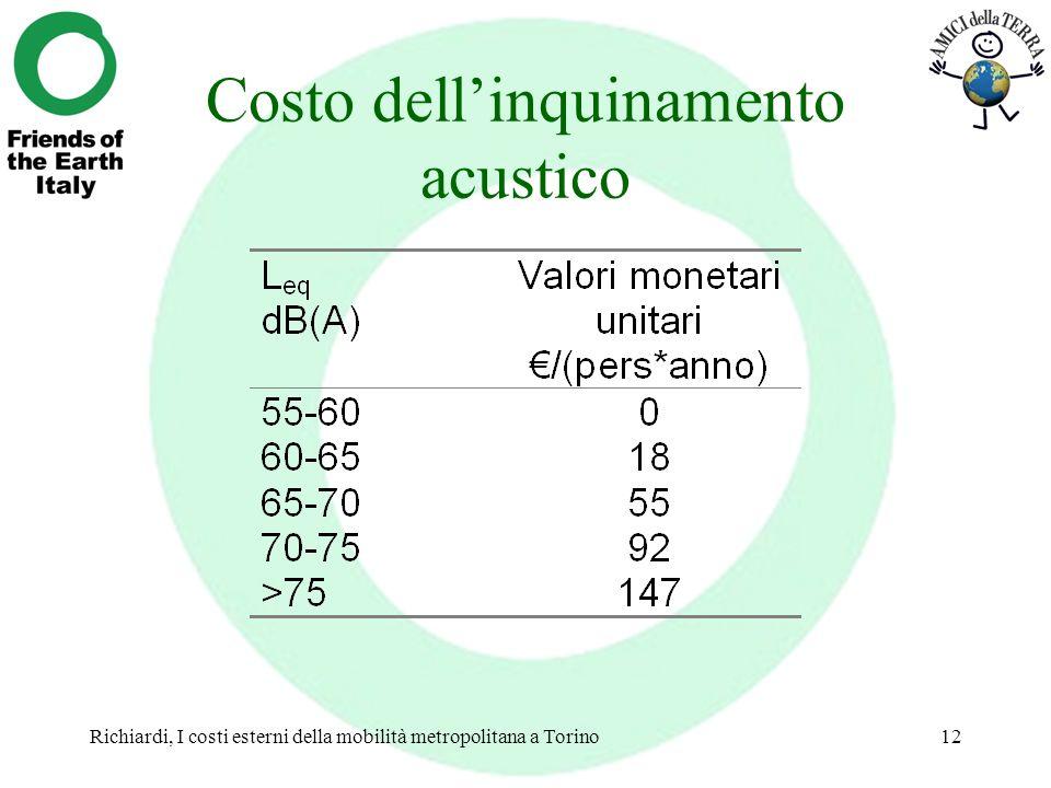 Richiardi, I costi esterni della mobilità metropolitana a Torino12 Costo dellinquinamento acustico