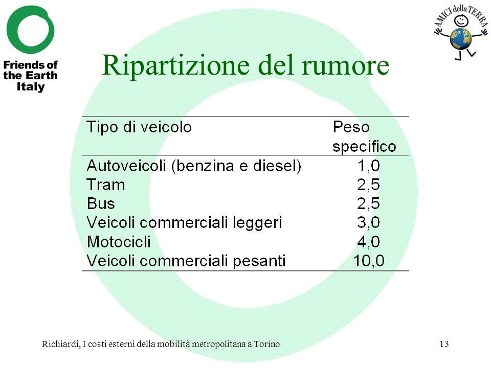 Richiardi, I costi esterni della mobilità metropolitana a Torino13 Ripartizione del rumore