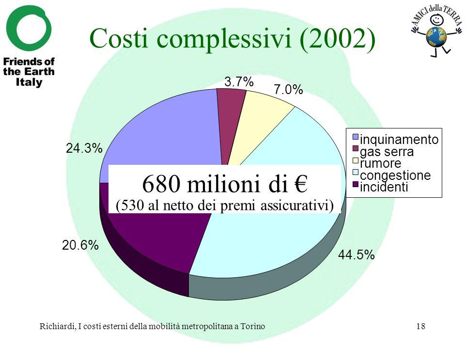 Richiardi, I costi esterni della mobilità metropolitana a Torino18 Costi complessivi (2002) 24.3% 3.7% 7.0% 44.5% 20.6% inquinamento gas serra rumore