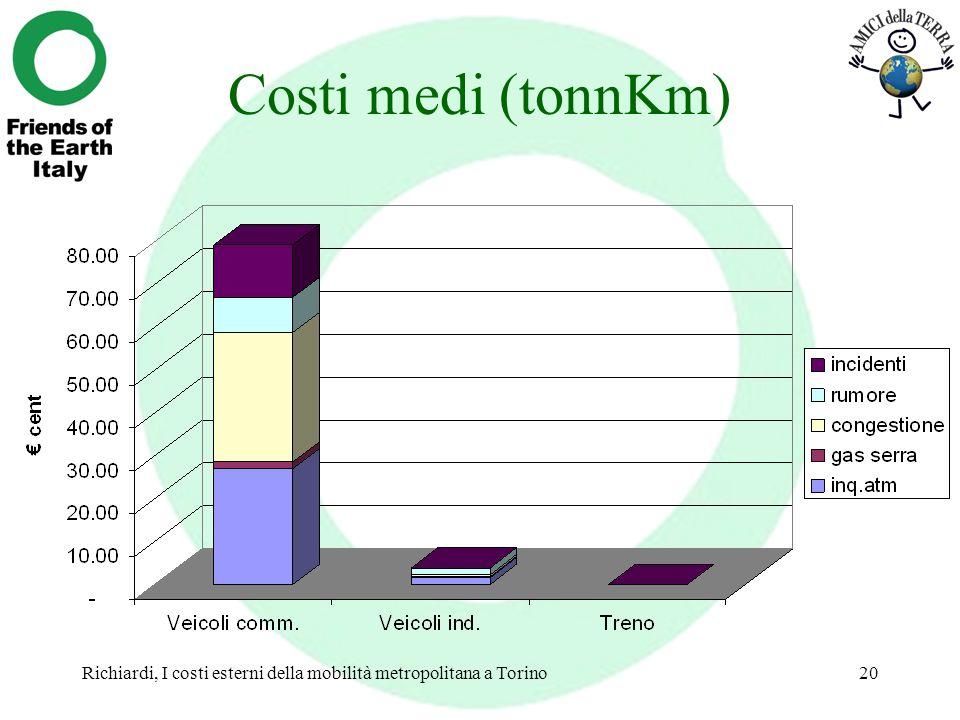 Richiardi, I costi esterni della mobilità metropolitana a Torino20 Costi medi (tonnKm)