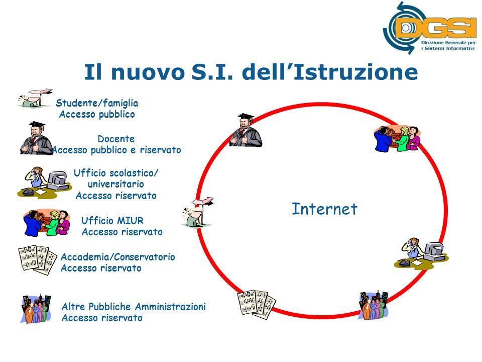 Internet Docente Accesso pubblico e riservato Ufficio scolastico/ universitario Accesso riservato Studente/famiglia Accesso pubblico Ufficio MIUR Accesso riservato Il nuovo S.I.