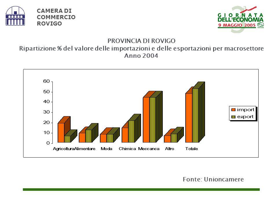 PROVINCIA DI ROVIGO Ripartizione % del valore delle importazioni e delle esportazioni per macrosettore Anno 2004 CAMERA DI COMMERCIO ROVIGO Fonte: Uni
