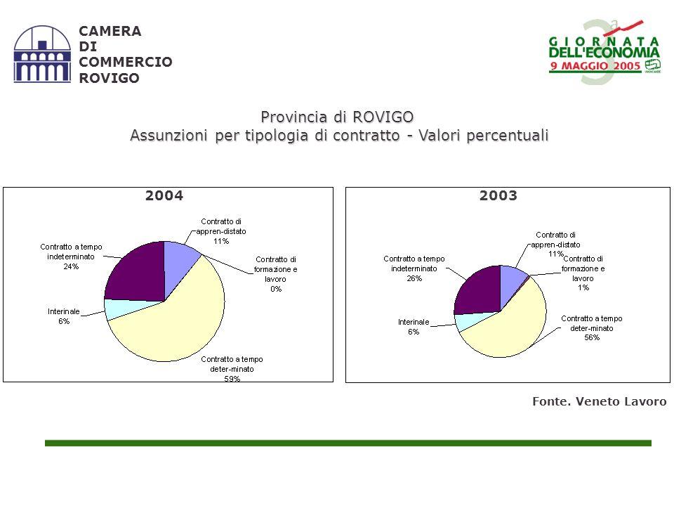 CAMERA DI COMMERCIO ROVIGO Provincia di ROVIGO Assunzioni per tipologia di contratto - Valori percentuali Assunzioni per tipologia di contratto - Valori percentuali Fonte.