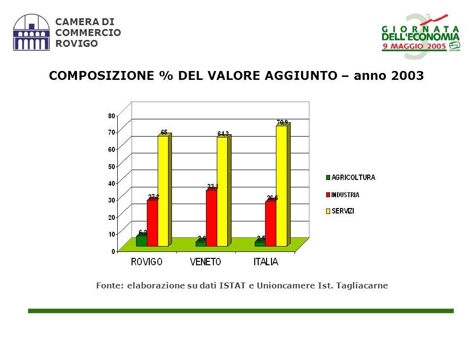 CAMERA DI COMMERCIO ROVIGO COMPOSIZIONE % DEL VALORE AGGIUNTO – anno 2003 Fonte: elaborazione su dati ISTAT e Unioncamere Ist. Tagliacarne