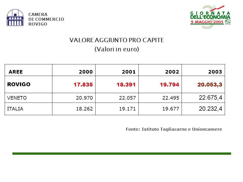 Fonte: Istituto Tagliacarne e Unioncamere CAMERA DI COMMERCIO ROVIGO AREE2000200120022003 ROVIGO17.83518.39119.79420.053,3 VENETO20.97022.05722.495 22.675,4 ITALIA18.26219.17119.677 20.232,4 VALORE AGGIUNTO PRO CAPITE (Valori in euro)