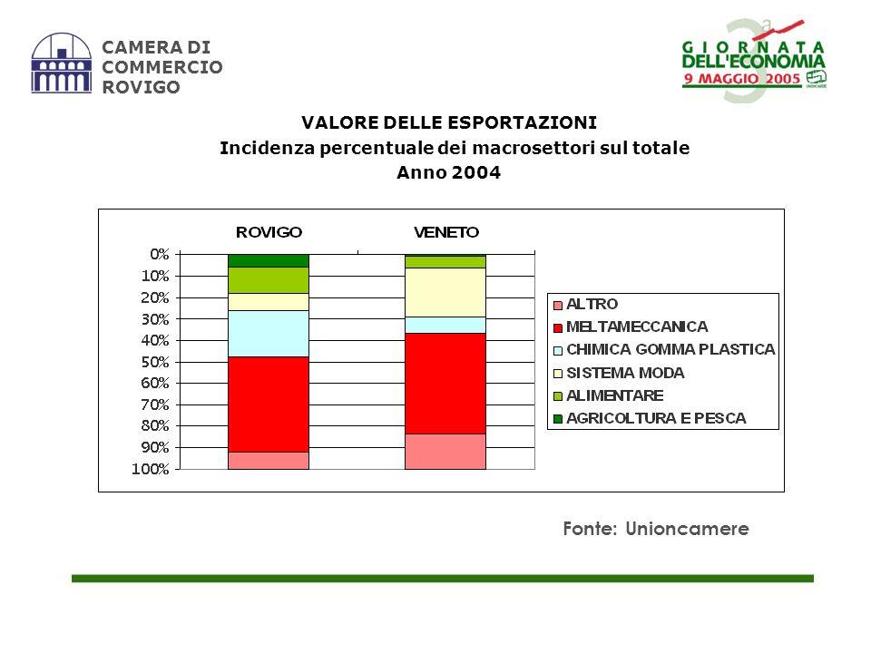 CAMERA DI COMMERCIO ROVIGO VALORE DELLE ESPORTAZIONI Incidenza percentuale dei macrosettori sul totale Anno 2004 Fonte: Unioncamere